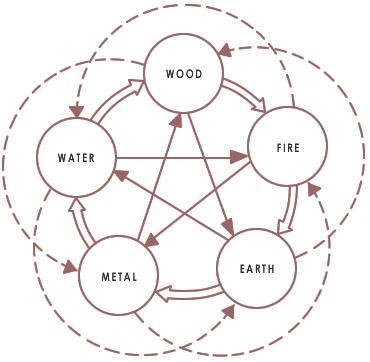 five-elements-diagram-a.jpg